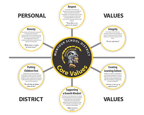 Core Values Chart